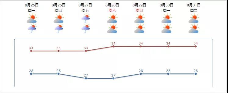 """高温+阵雨!汕头""""焖蒸模式""""持续,出门这件事不要忘插图9"""